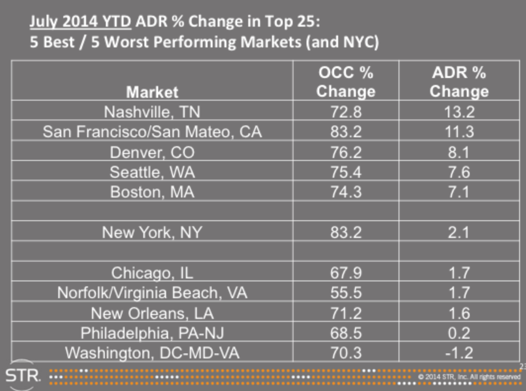 Usa 39 s top 5 cities with fastest growing hotel rates in for Top 5 best cities in usa