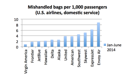 U.S. airlines' mishandled bag rate rises in 2014 vs. 2013