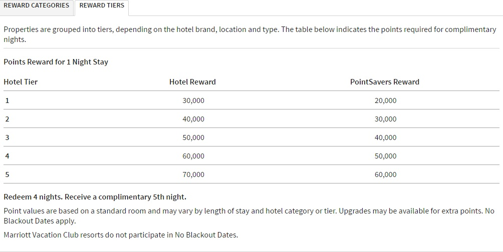 Marriott Reward Tiers (for Ritz, etc.) - a third of the cost in Starpoints! Courtesy of Marriott website